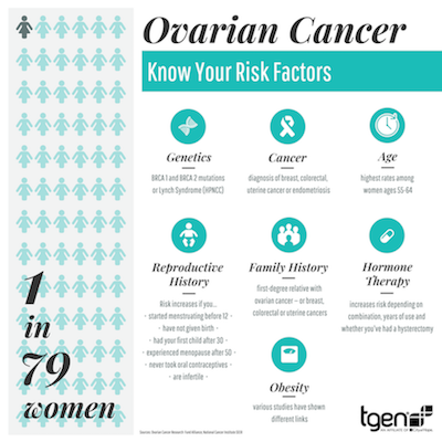 All Women Are At Risk For Ovarian Cancer